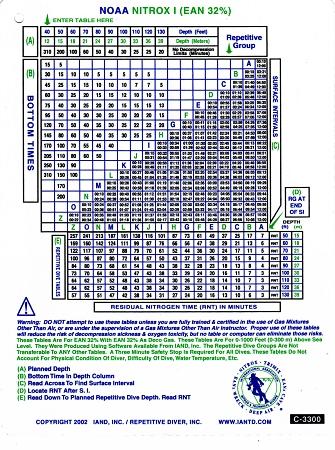Nitrox I Table Fsw Msw Waterproof Table